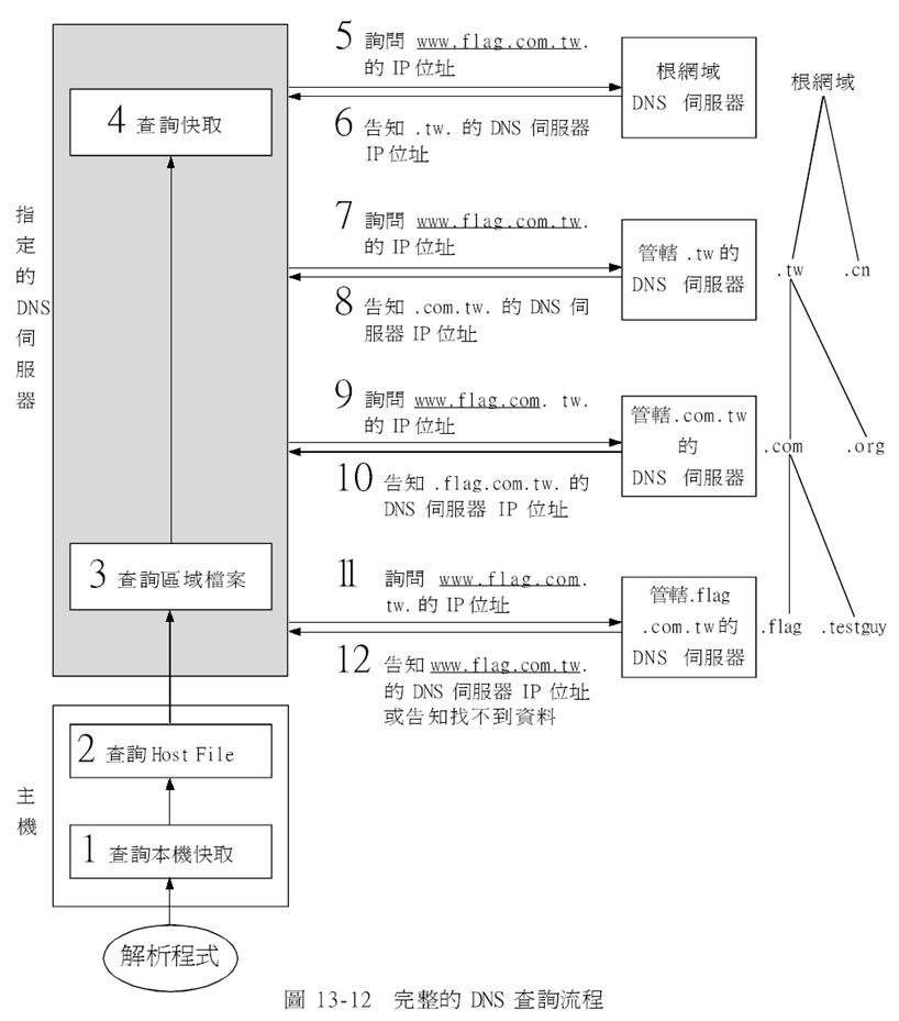 Linux檔案系統